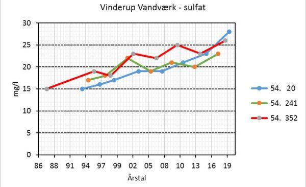 Vinderup Vandcenter - Sulfat