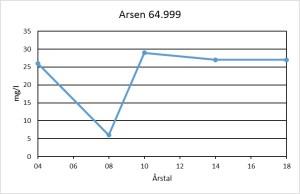 Ryde Vandværk - Arsen