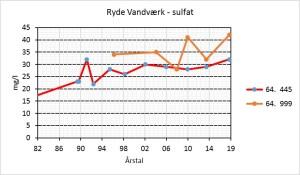 Ryde Vandværk – Sulfat