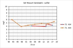 Sønder Nissum Vandværk – Sulfat