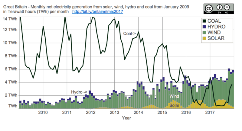 Great Britain's annual electrical energy mix 2017 per month (note: nuclear and gas not shown) Author calculations from data sources: National Grid and Elexon