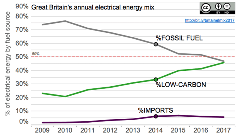 Great Britain's annual electrical energy mix - fossil fuels drop below 50% for first time. Author calculations from data sources: National Grid and Elexon