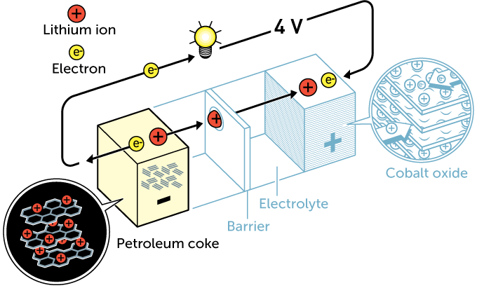 Nobel Prize Chemistry Lithium ion battery scientists awarded fig 3 | Indus Dictum
