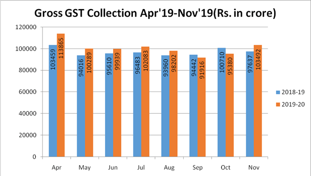 Over Rs 1 lakh Cr GST collected in Nov 3rd highest ever domestic revenue grows 12 Fin Min | Indus Dictum