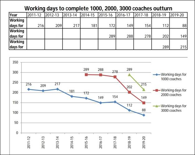 Record 3000 railway coaches produced in 215 days by Integral Coach Factory data | Indus Dictum