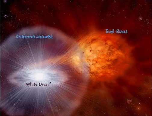 Dwarf Star and Red Giant 1 | Indus Dictum