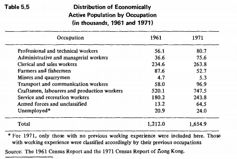1974 Report 2 1961 + 1971 Labour Force