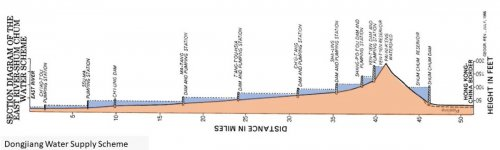 East River Scheme Elevation