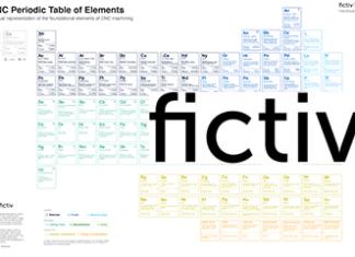 fictiv, cnc periodic table, cnc