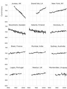Local sea level trends