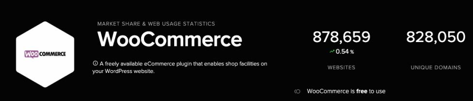 woocommerce market share