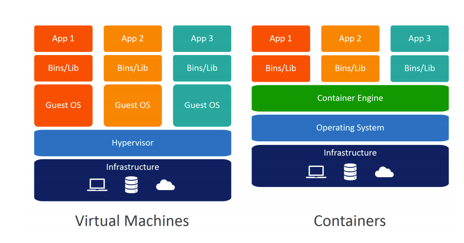 virtual machines vs container orchestration