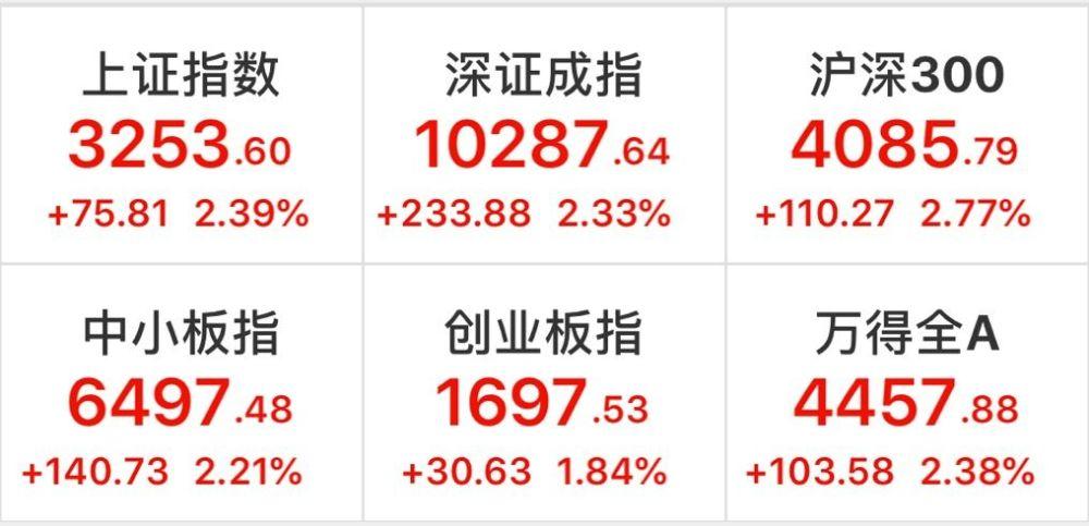 1.5億股民來了!3月開戶飆升100% 4月是絕佳上車機會 財經 第1张