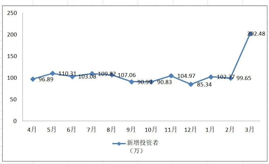 1.5億股民來了!3月開戶飆升100% 4月是絕佳上車機會 財經 第5张