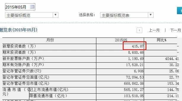 1.5億股民來了!3月開戶飆升100% 4月是絕佳上車機會 財經 第7张