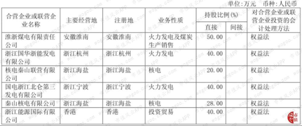浙能電力、貝達葯業2018年財報精要 財經 第6张