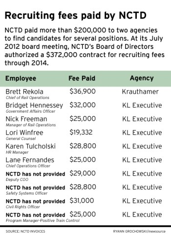 NCTD recruiting fees