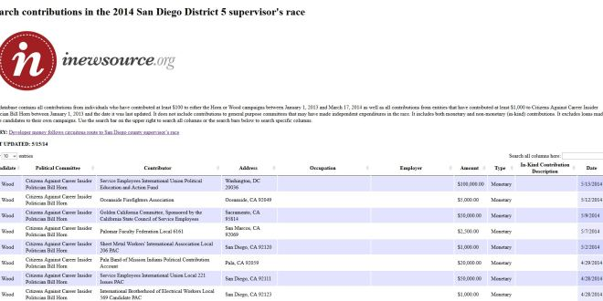 Contributions in the 2014 San Diego District 5 County Supervisor's Race