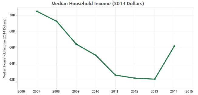 San Diegans' incomes struggling years after Great Recession