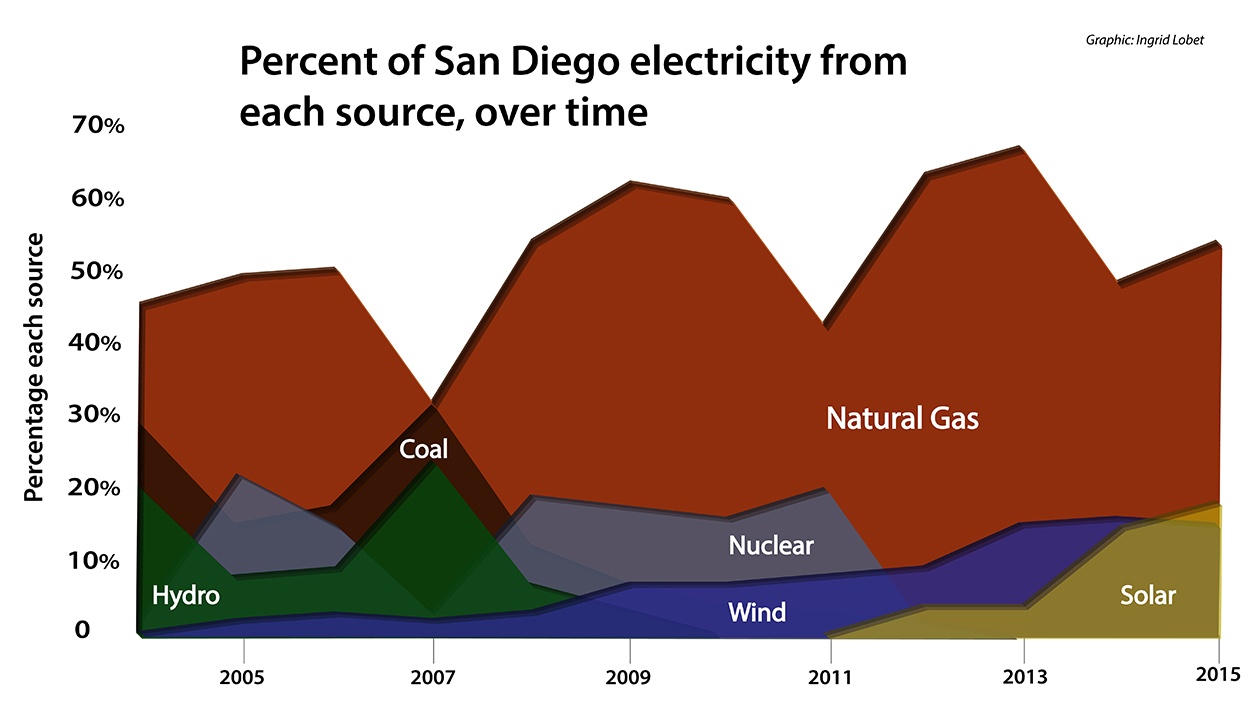 Changes in the mix of electrical generation in SDG&E territory over time.  Not shown: