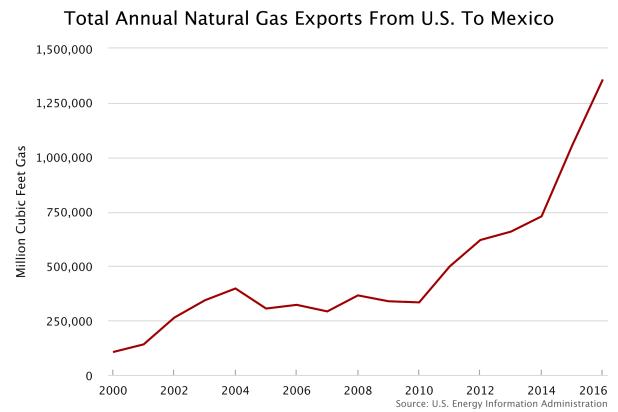 gas-chart