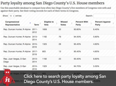 https://data.inewsource.org/interactives/party-loyalty-among-san-diego-countys-us-house-members/