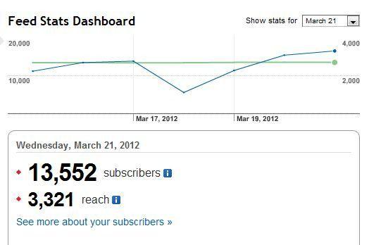 feed stats dashboard