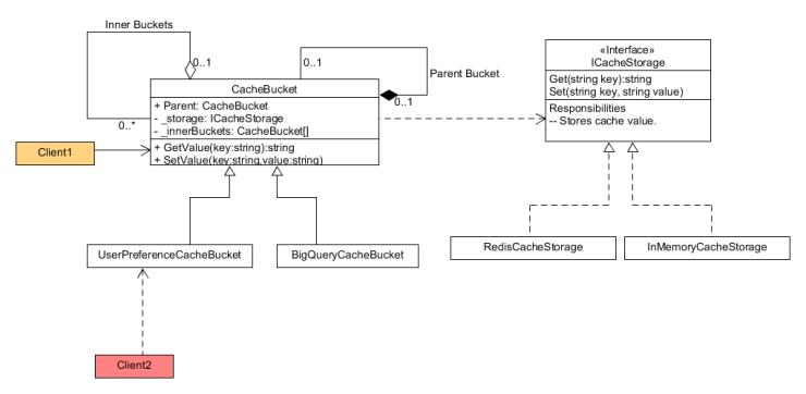 cache bucket pattern