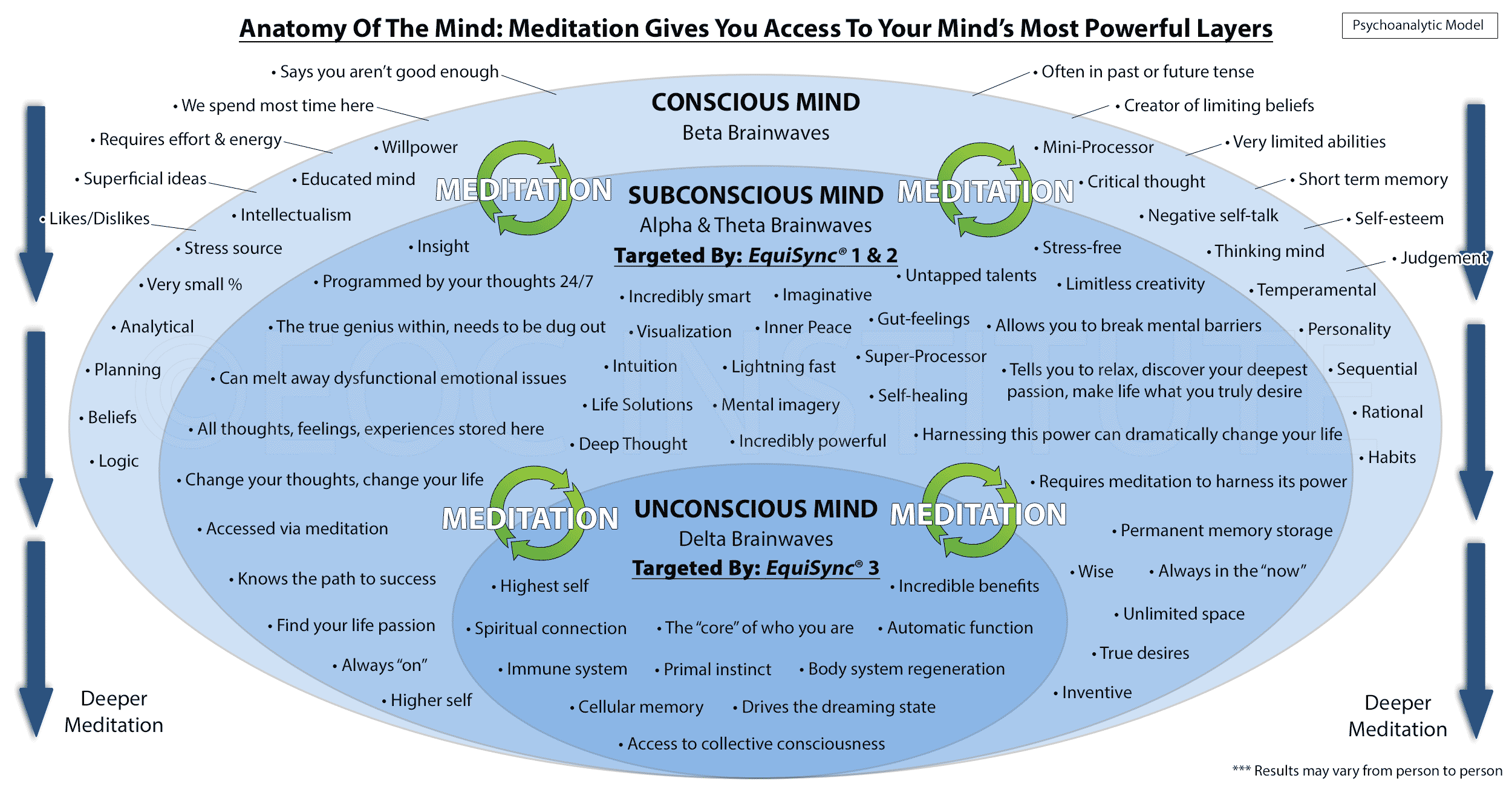 Chart How Meditation Unleashes Your Subconscious Mind