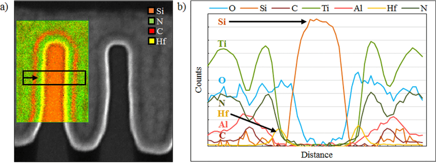 Fig. 1. (a). STEM image and corresponding EELS map at the location data was collected. (b). A plot of the EELS measurements taken at the location indicated by the black box in Fig(a). Reference [1]