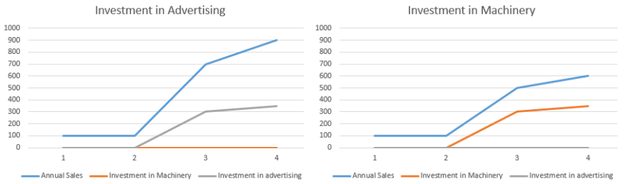 tradeoffs and opportunity cost of both types proving advertising is optimal