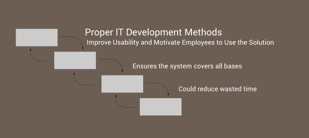 Proper IT Development Methodology