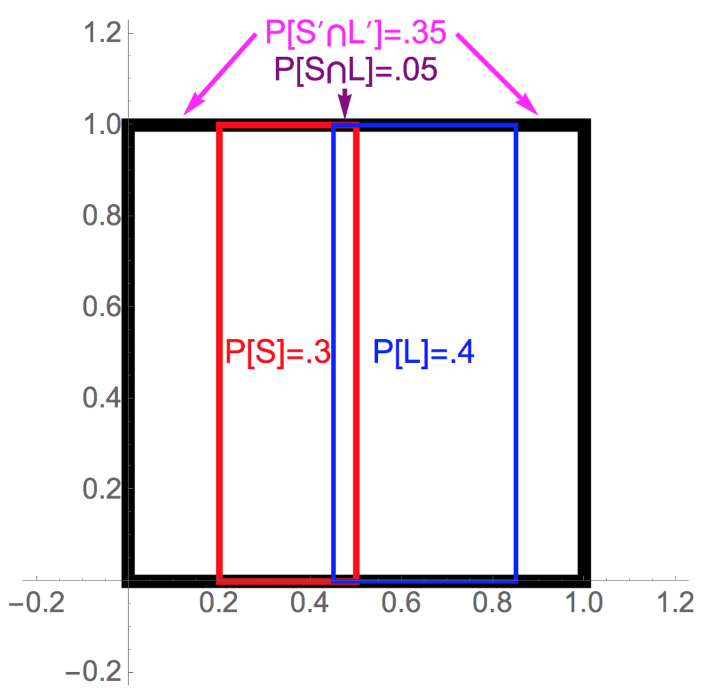 Venn Diagrams And Probability Notation