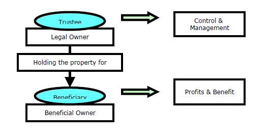 Chart 3-1