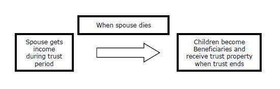 Chart 3-2