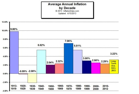 Inflation by Decade