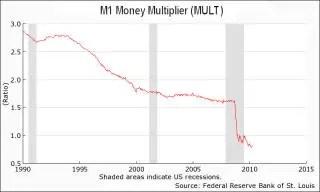 M1 Money Multiplier
