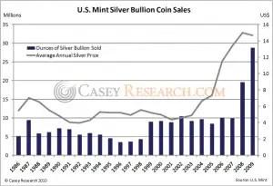 US Mint Silver Bullion Coin Sales