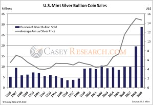 The 2010 Silver Buying Guide