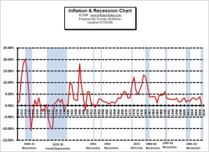 Inflation and Recession Chart