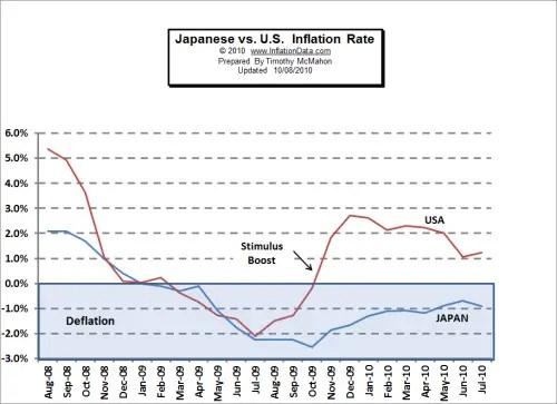 Us Inflation Calculator