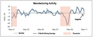Manufacturing Index May 2011