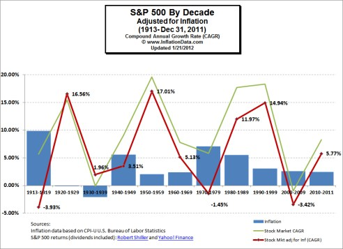 Inflation adjusted S&P 500