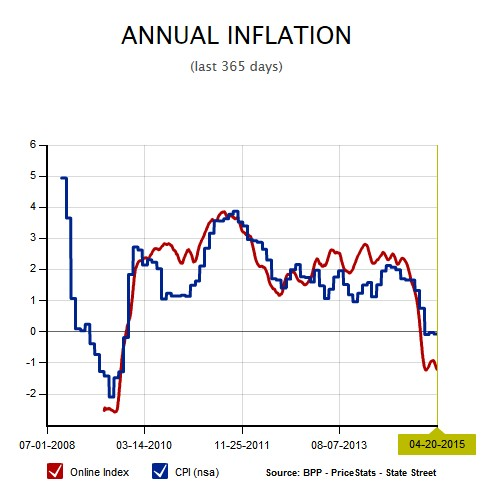 BPP Inflation vs BLS