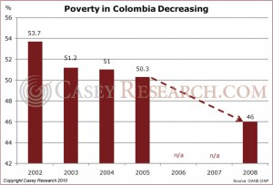 Poverty In Colombia Decreasing
