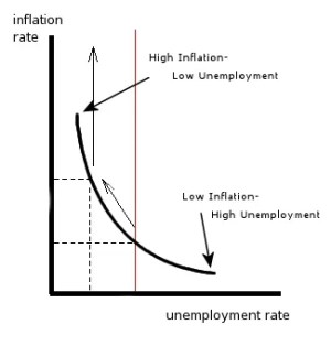 What is the Phillips Curve?
