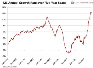 M1 Annual Growth Rate over Five Year Spans