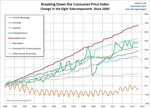CPI Breakdown of Consumer Price Index