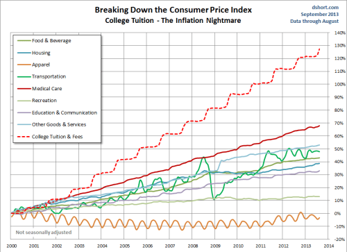 College Tuition and the CPI