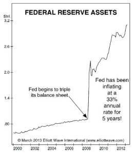 Deflationary Forces Overpower FED